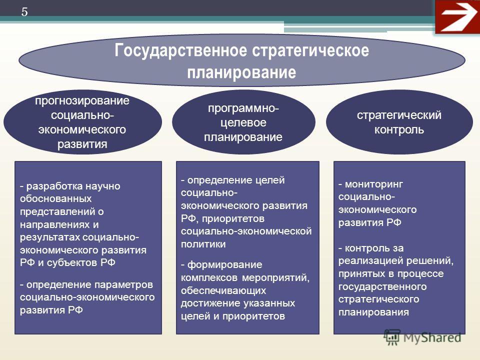 Государственное стратегическое планирование прогнозирование социально- экономического развития программно- целевое планирование стратегический контроль - разработка научно обоснованных представлений о направлениях и результатах социально- экономическ