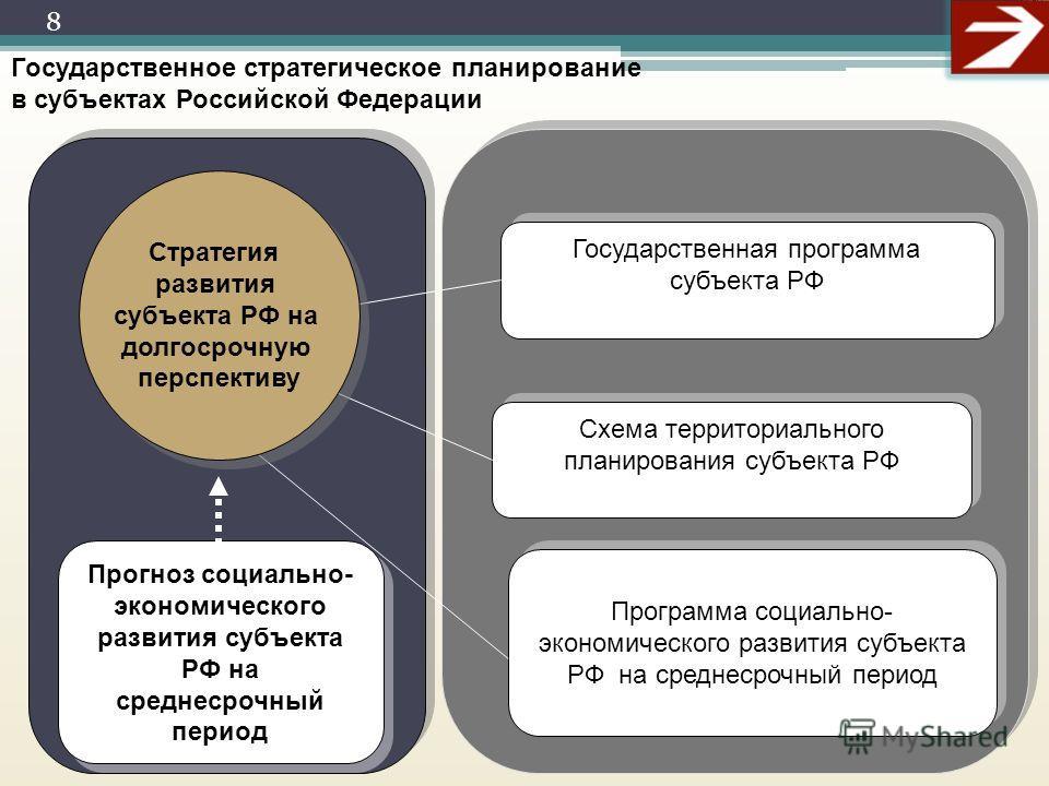 Презентация на тему:  система государственного стратегического планирования министерство экономического развития