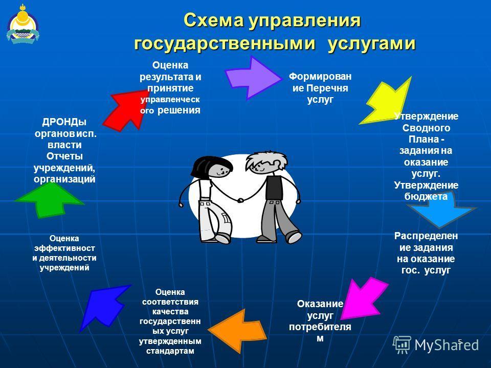 5 Схема управления государственными услугами
