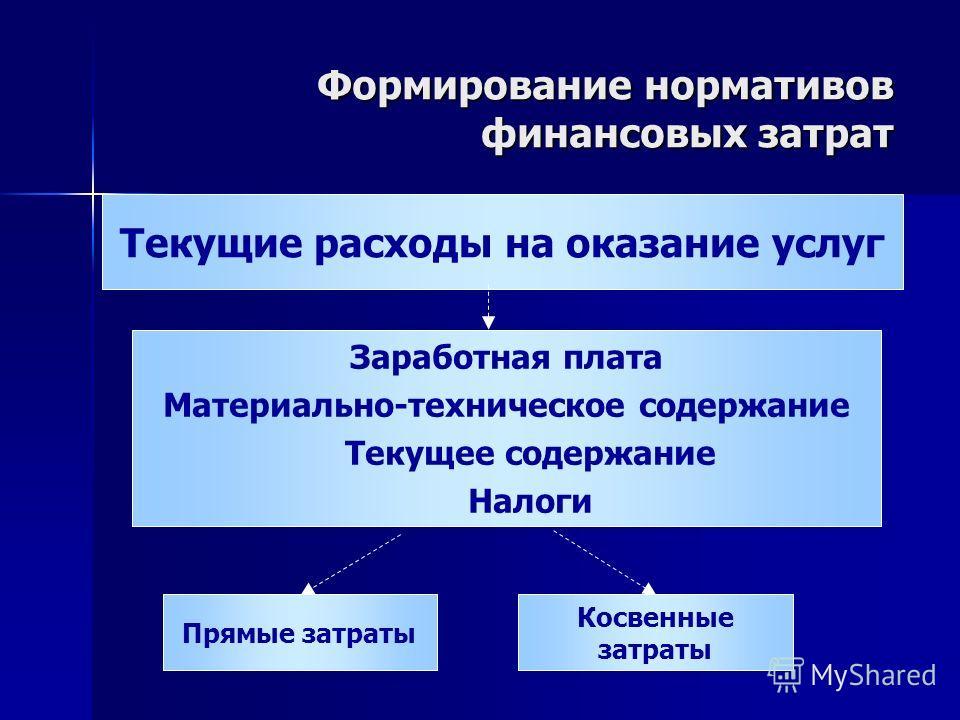 Формирование нормативов финансовых затрат Текущие расходы на оказание услуг Прямые затраты Косвенные затраты Заработная плата Материально-техническое содержание Текущее содержание Налоги