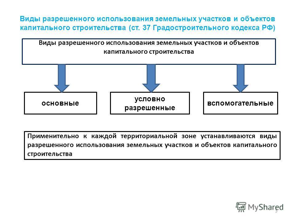 разрешенное использование земельного участка над тремя утверждениями: