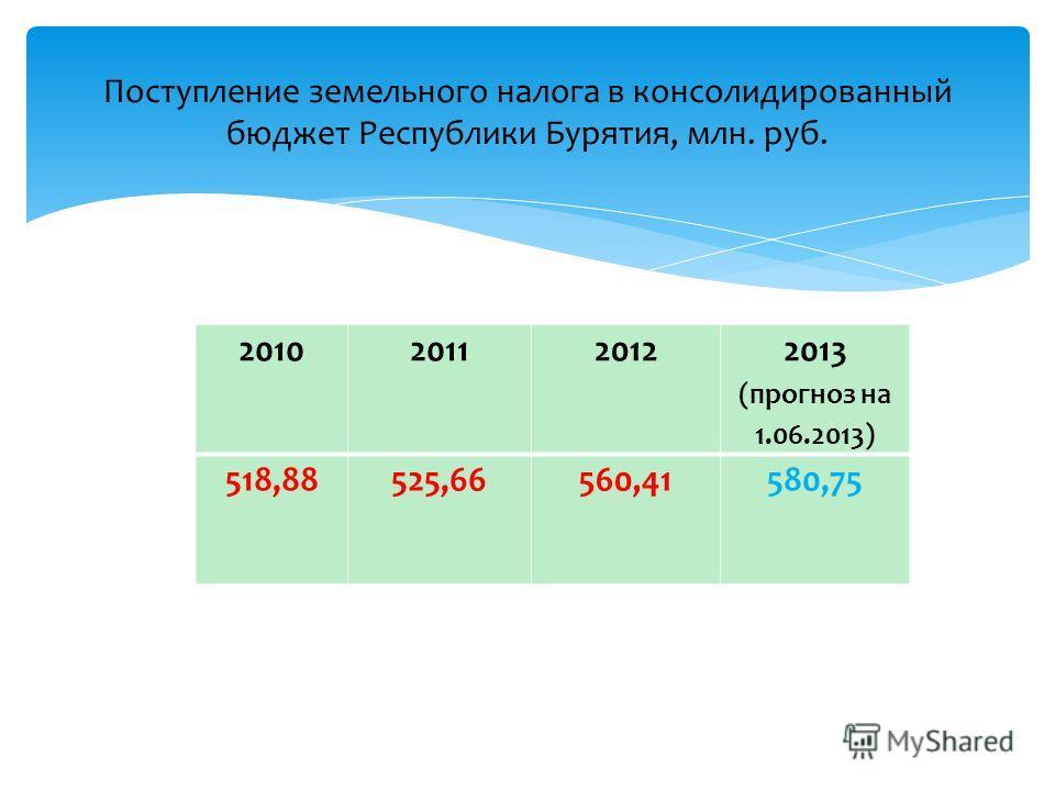 201020112012 2013 (прогноз на 1.06.2013) 518,88525,66560,41580,75 Поступление земельного налога в консолидированный бюджет Республики Бурятия, млн. руб. б.
