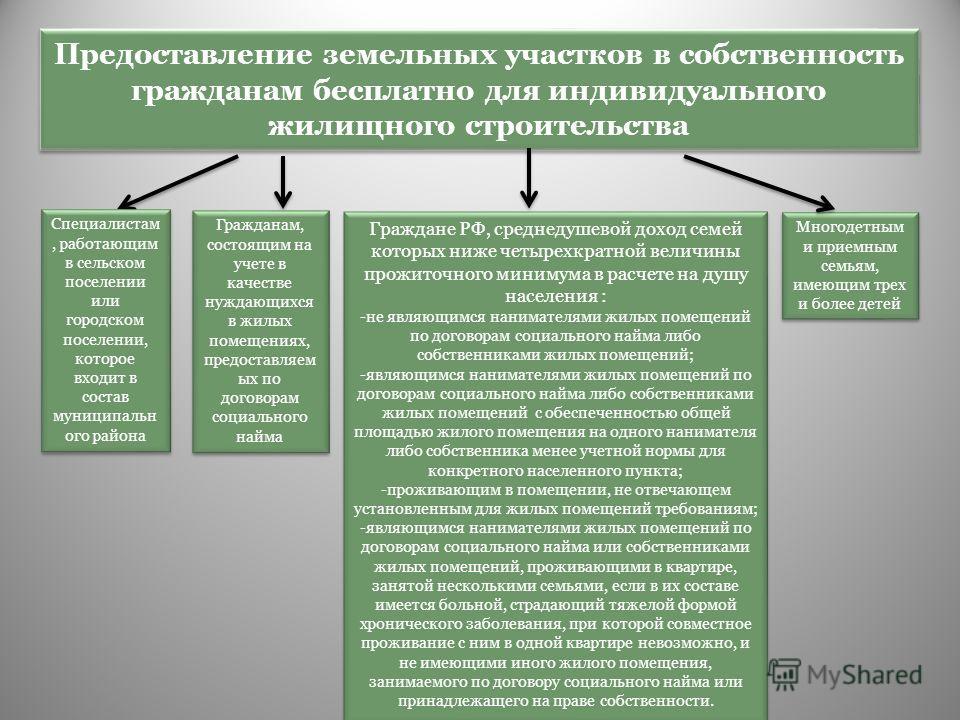 закон о целевом использовании земельных участков