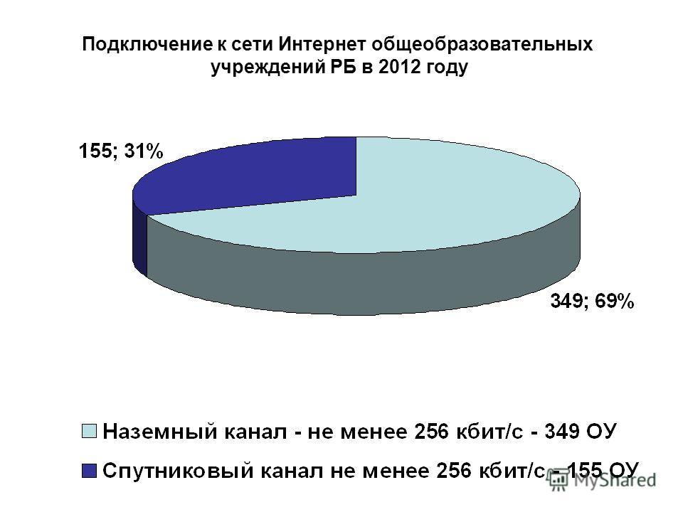 Подключение к сети Интернет общеобразовательных учреждений РБ в 2012 году