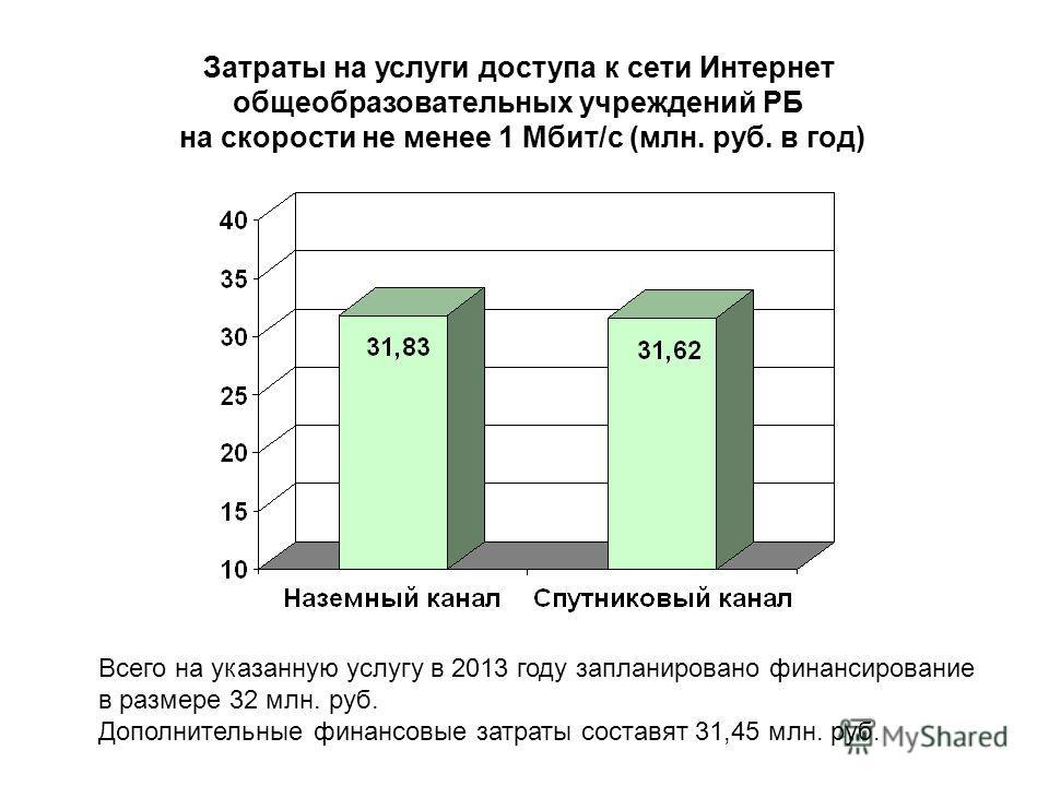 Затраты на услуги доступа к сети Интернет общеобразовательных учреждений РБ на скорости не менее 1 Мбит/c (млн. руб. в год) Всего на указанную услугу в 2013 году запланировано финансирование в размере 32 млн. руб. Дополнительные финансовые затраты со