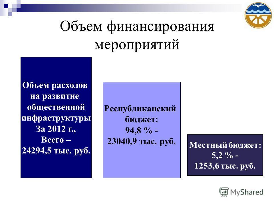Объем финансирования мероприятий Республиканский бюджет: 94,8 % - 23040,9 тыс. руб. Местный бюджет: 5,2 % - 1253,6 тыс. руб. Объем расходов на развитие общественной инфраструктуры За 2012 г., Всего – 24294,5 тыс. руб.
