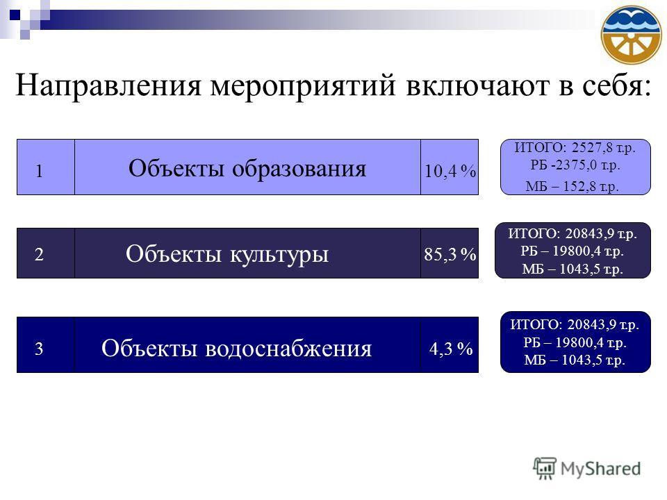 Направления мероприятий включают в себя: Объекты образования 110,4 % 2 Объекты культуры 85,3 % 3 Объекты водоснабжения 4,3 % ИТОГО: 2527,8 т.р. РБ -2375,0 т.р. МБ – 152,8 т.р. ИТОГО: 20843,9 т.р. РБ – 19800,4 т.р. МБ – 1043,5 т.р. ИТОГО: 20843,9 т.р.