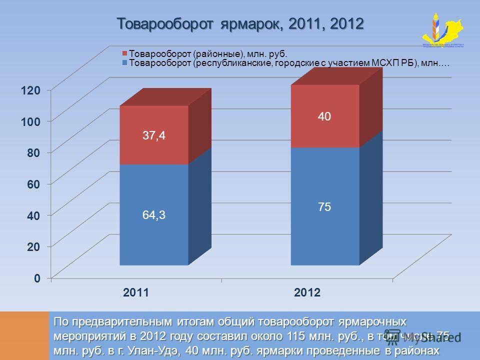 По предварительным итогам общий товарооборот ярмарочных мероприятий в 2012 году составил около 115 млн. руб., в том числе 75 млн. руб. в г. Улан-Удэ, 40 млн. руб. ярмарки проведенные в районах Товарооборот ярмарок, 2011, 2012