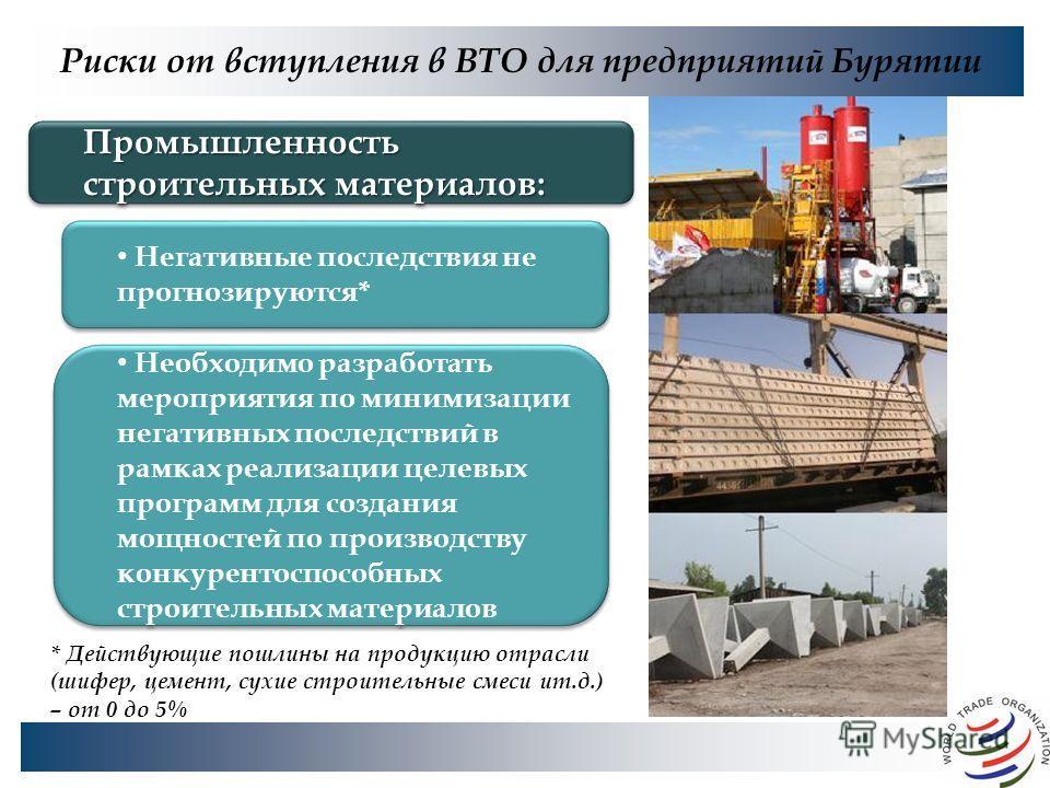 Риски от вступления в ВТО для предприятий Бурятии * Действующие пошлины на продукцию отрасли (шифер, цемент, сухие строительные смеси ит.д.) – от 0 до 5% Промышленность строительных материалов: Негативные последствия не прогнозируются* Необходимо раз