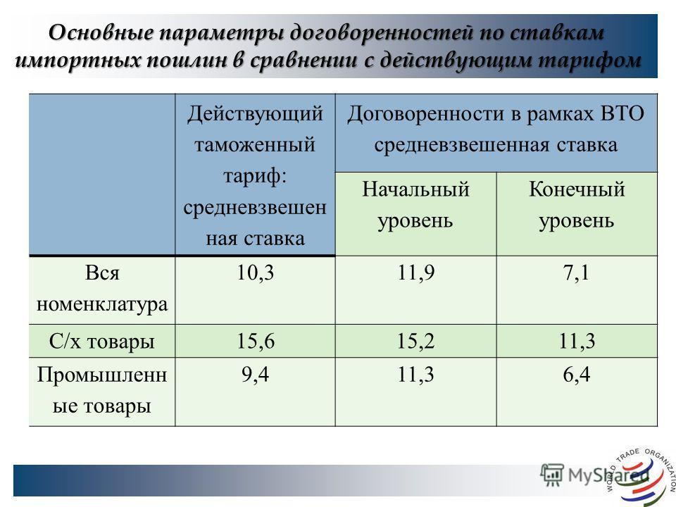 Основные параметры договоренностей по ставкам импортных пошлин в сравнении с действующим тарифом Действующий таможенный тариф: средневзвешен ная ставка Договоренности в рамках ВТО средневзвешенная ставка Начальный уровень Конечный уровень Вся номенкл