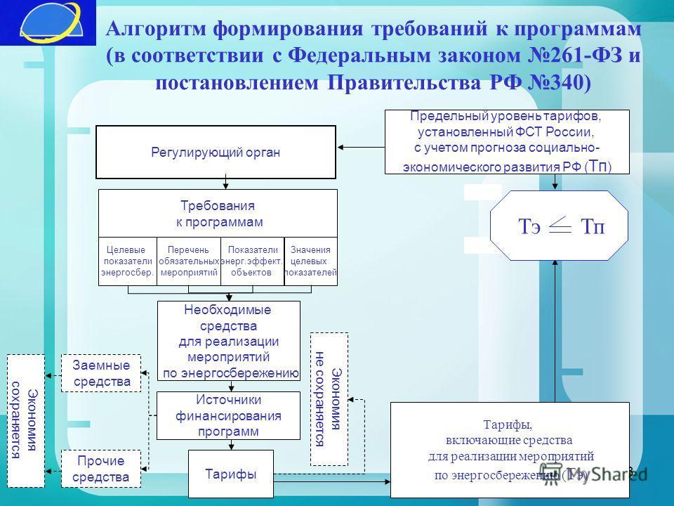 3 Алгоритм формирования требований к программам (в соответствии с Федеральным законом 261-ФЗ и постановлением Правительства РФ 340) Предельный уровень тарифов, установленный ФСТ России, с учетом прогноза социально- экономического развития РФ ( Тп ) Т