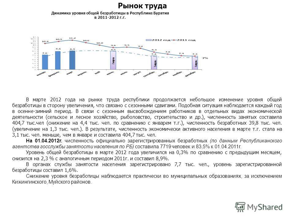 В марте 2012 года на рынке труда республики продолжается небольшое изменение уровня общей безработицы в сторону увеличения, что связано с сезонными сдвигами. Подобная ситуация наблюдается каждый год в осенне-зимний период. В связи с сезонным высвобож
