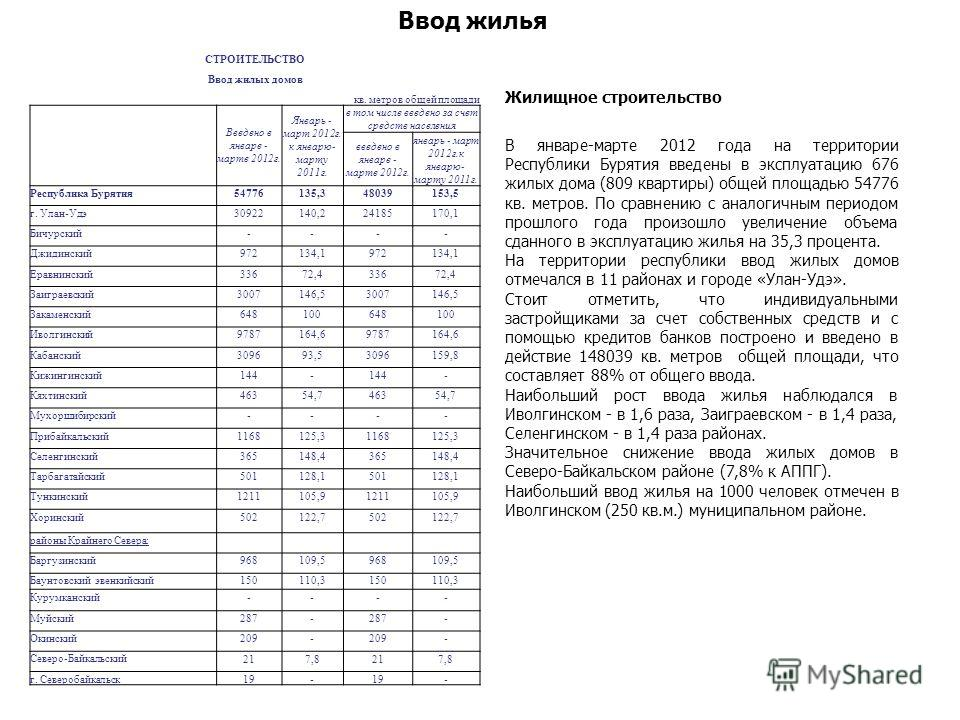 Ввод жилья Жилищное строительство В январе-марте 2012 года на территории Республики Бурятия введены в эксплуатацию 676 жилых дома (809 квартиры) общей площадью 54776 кв. метров. По сравнению с аналогичным периодом прошлого года произошло увеличение о