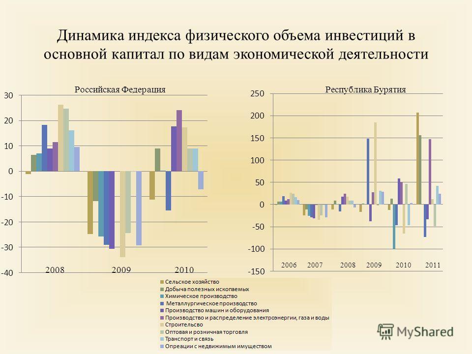 Динамика индекса физического объема инвестиций в основной капитал по видам экономической деятельности Российская ФедерацияРеспублика Бурятия 2008 20062009201020082007