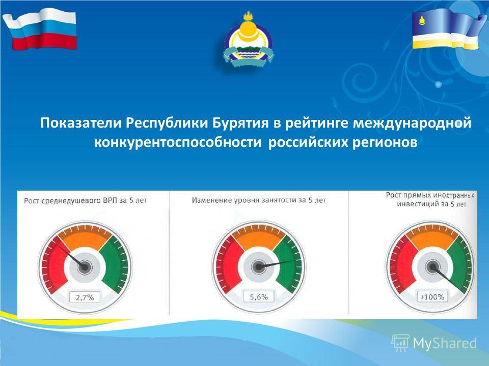 Показатели Республики Бурятия в рейтинге международной конкурентоспособности российских регионов
