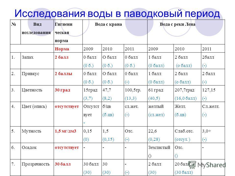 Исследования воды в паводковый период Вид исследования Гигиени ческая норма Вода с кранаВода с реки Лена Норма200920102011200920102011 1.Запах2 балл 0 балл (0 б.) О балл (0 б.) 0 балл (0 б.) 1 балл (0 балл) 2 балл (о балл) 2балл (-) 2.Привкус2 баллы