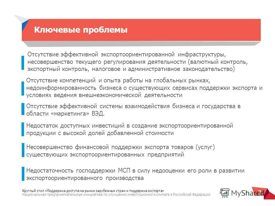 2 Круглый стол «Поддержка доступа на рынки зарубежных стран и поддержка экспорта» Национальная предпринимательская инициатива по улучшению инвестиционного климата в Российской Федерации 2 Ключевые проблемы Недостаточность господдержки МСП в силу недо