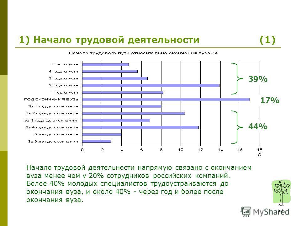 20 Начало трудовой деятельности напрямую связано с окончанием вуза менее чем у 20% сотрудников российских компаний. Более 40% молодых специалистов трудоустраиваются до окончания вуза, и около 40% - через год и более после окончания вуза. 39% 44% 17%
