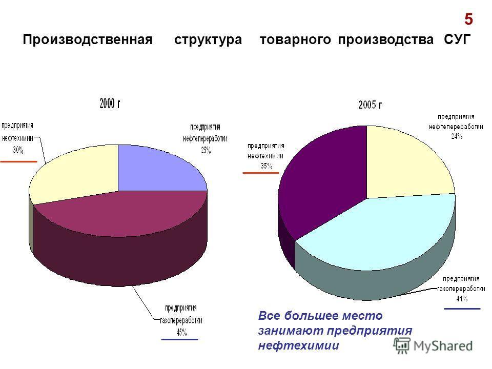 Производственная структура товарного производства СУГ Все большее место занимают предприятия нефтехимии 5