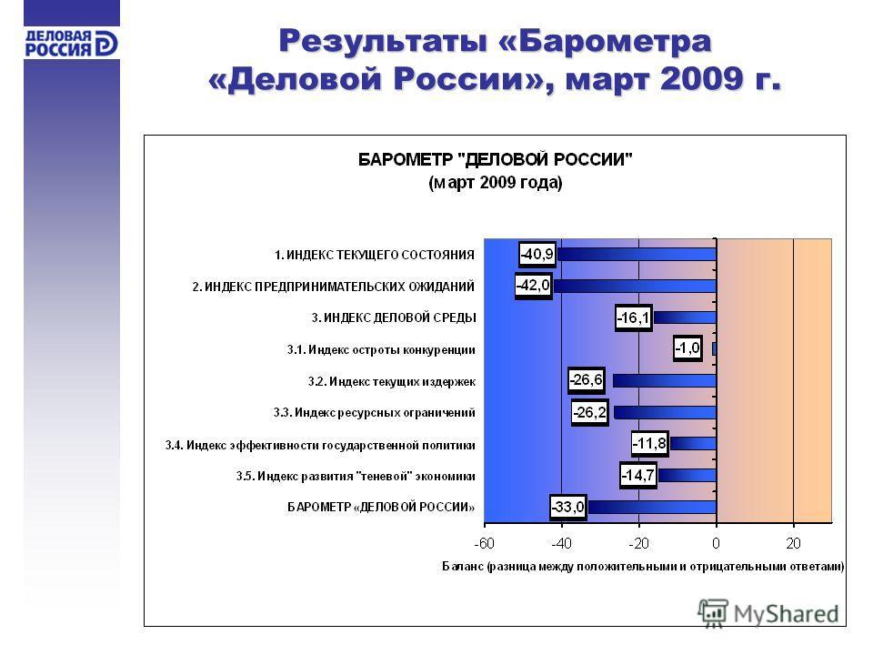 Результаты «Барометра «Деловой России», март 2009 г.