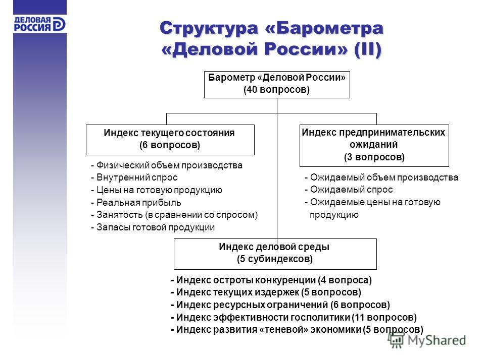 Структура «Барометра «Деловой России» (II) Барометр «Деловой России» (40 вопросов) Индекс текущего состояния (6 вопросов) - Физический объем производства - Внутренний спрос - Цены на готовую продукцию - Реальная прибыль - Занятость (в сравнении со сп