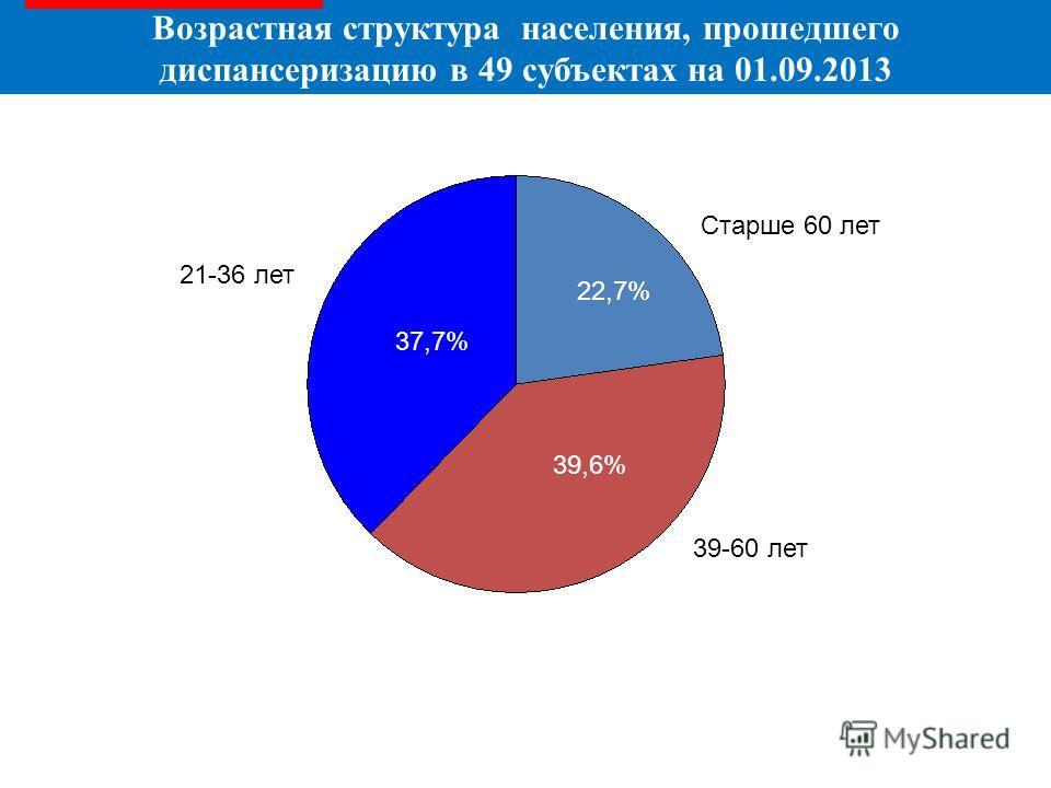 Возрастная структура населения, прошедшего диспансеризацию в 49 субъектах на 01.09.2013 21-36 лет 39-60 лет Старше 60 лет 22,7% 39,6% 37,7%