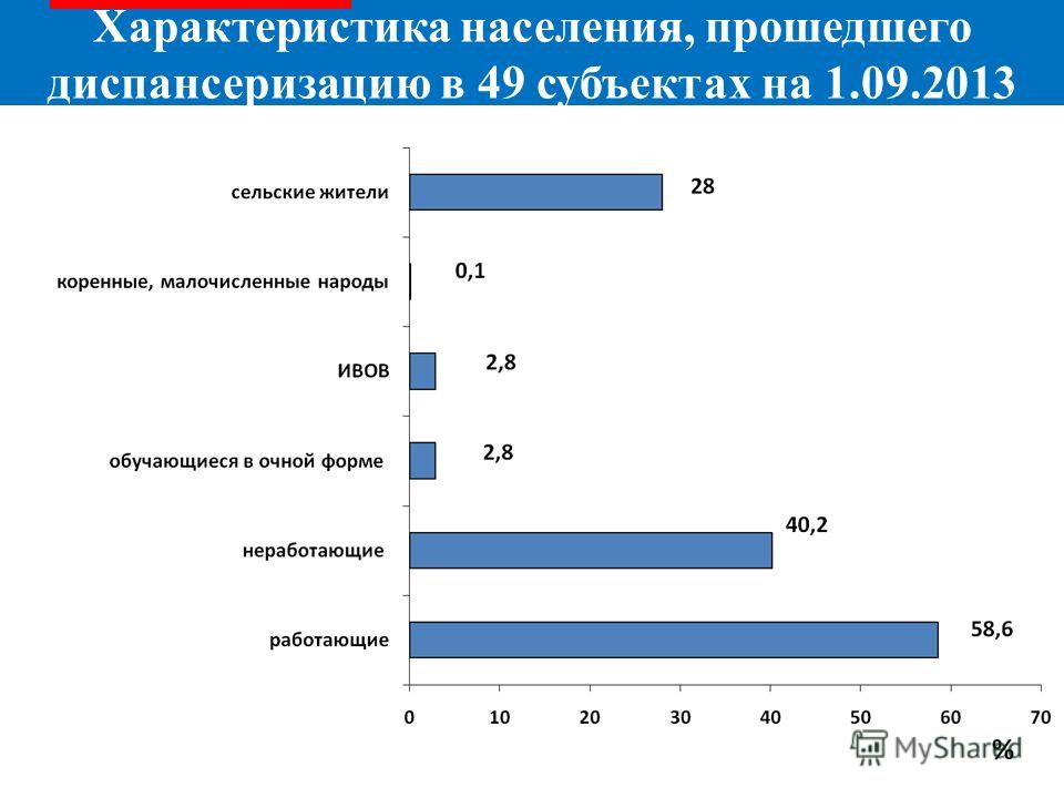 Характеристика населения, прошедшего диспансеризацию в 49 субъектах на 1.09.2013