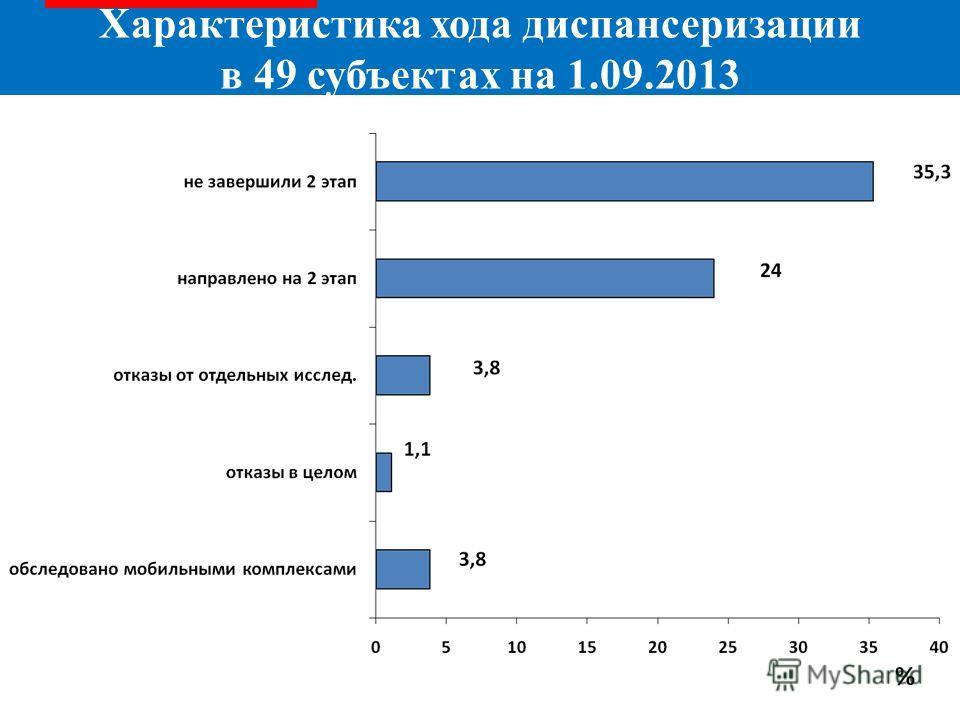 Характеристика хода диспансеризации в 49 субъектах на 1.09.2013