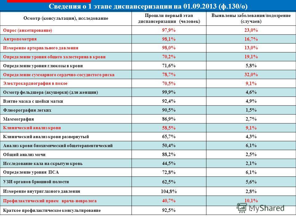 Сведения о 1 этапе диспансеризации на 01.09.2013 (ф.130/о) Осмотр (консультация), исследование Прошли первый этап диспансеризации (человек) Выявлены заболевания/подозрение (случаев) Опрос (анкетирование) 97,9%23,0% Антропометрия 98,1%16,7% Измерение