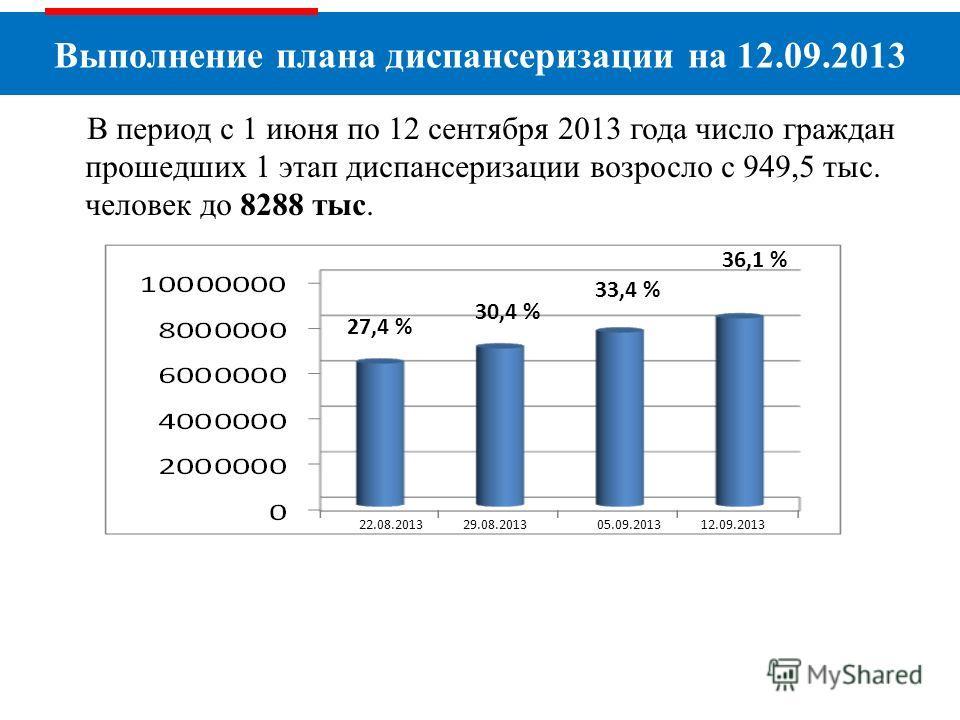 Выполнение плана диспансеризации на 12.09.2013 В период с 1 июня по 12 сентября 2013 года число граждан прошедших 1 этап диспансеризации возросло с 949,5 тыс. человек до 8288 тыс. 22.08.2013 29.08.2013 05.09.2013 12.09.2013 30,4 % 27,4 % 33,4 % 36,1