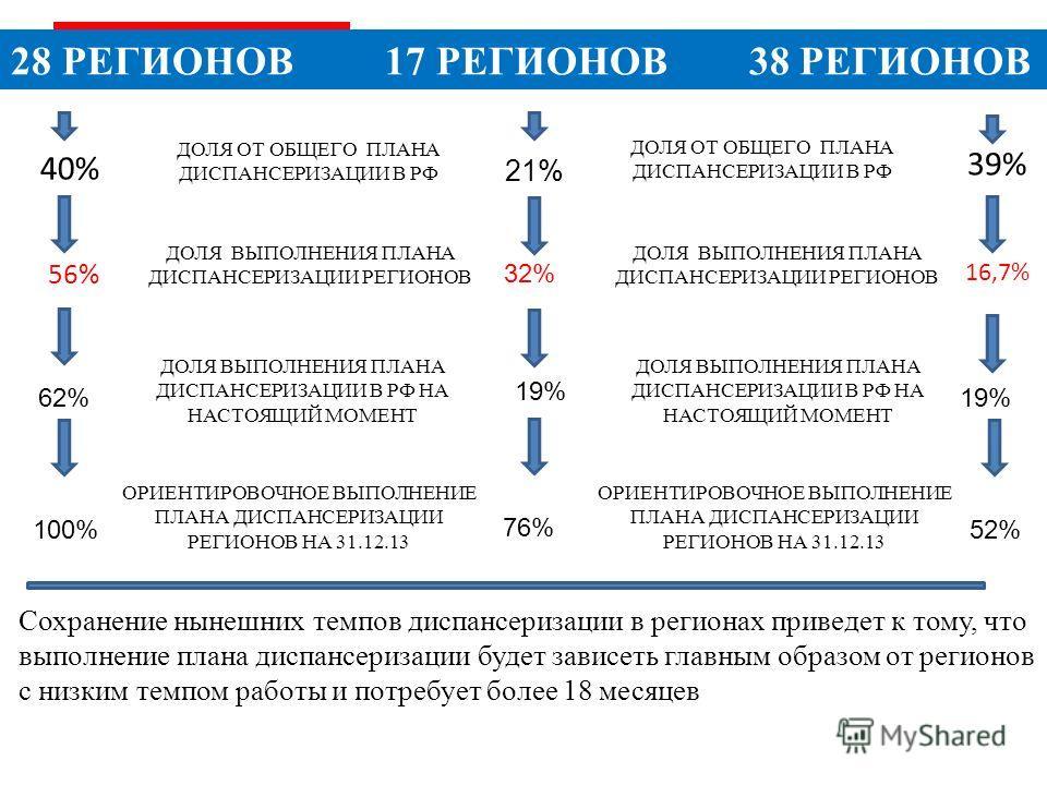 28 РЕГИОНОВ 17 РЕГИОНОВ 38 РЕГИОНОВ ДОЛЯ ОТ ОБЩЕГО ПЛАНА ДИСПАНСЕРИЗАЦИИ В РФ 40% 39% ДОЛЯ ВЫПОЛНЕНИЯ ПЛАНА ДИСПАНСЕРИЗАЦИИ РЕГИОНОВ 56% 16,7% ДОЛЯ ВЫПОЛНЕНИЯ ПЛАНА ДИСПАНСЕРИЗАЦИИ В РФ НА НАСТОЯЩИЙ МОМЕНТ Сохранение нынешних темпов диспансеризации в