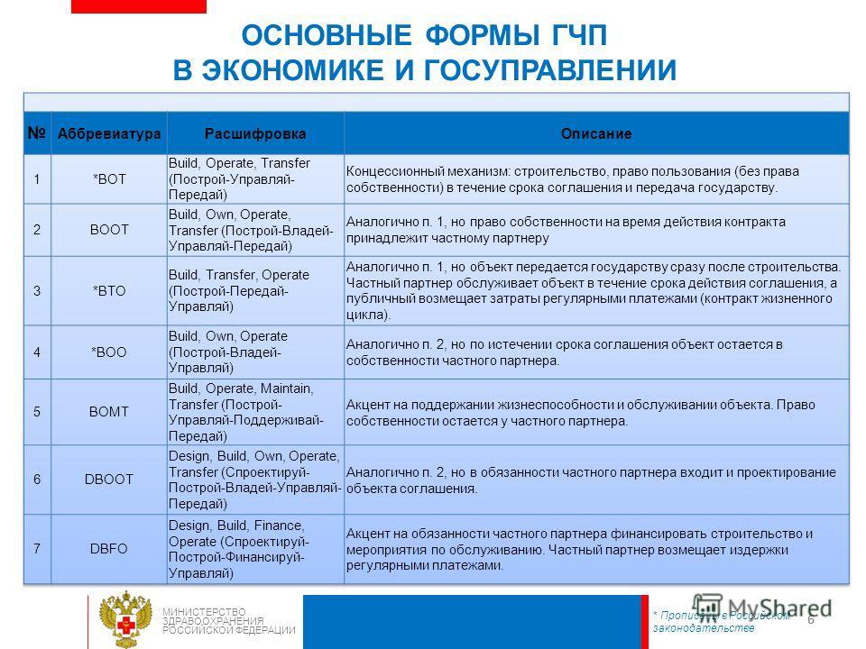 66 МИНИСТЕРСТВО ЗДРАВООХРАНЕНИЯ РОССИЙСКОЙ ФЕДЕРАЦИИ ОСНОВНЫЕ ФОРМЫ ГЧП В ЭКОНОМИКЕ И ГОСУПРАВЛЕНИИ * Прописаны в Российском законодательстве