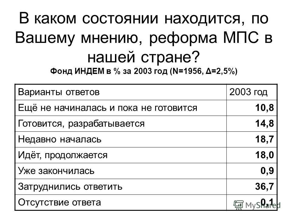 В каком состоянии находится, по Вашему мнению, реформа МПС в нашей стране? Фонд ИНДЕМ в % за 2003 год (N=1956, Δ=2,5%) Варианты ответов2003 год Ещё не начиналась и пока не готовится10,8 Готовится, разрабатывается14,8 Недавно началась18,7 Идёт, продол