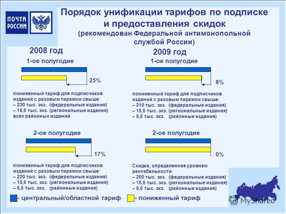 Порядок унификации тарифов по подписке и предоставления скидок (рекомендован Федеральной антимонопольной службой России) 1-ое полугодие 2-ое полугодие 2008 год 25% - центральный/областной тариф- пониженный тариф пониженный тариф для подписчиков издан