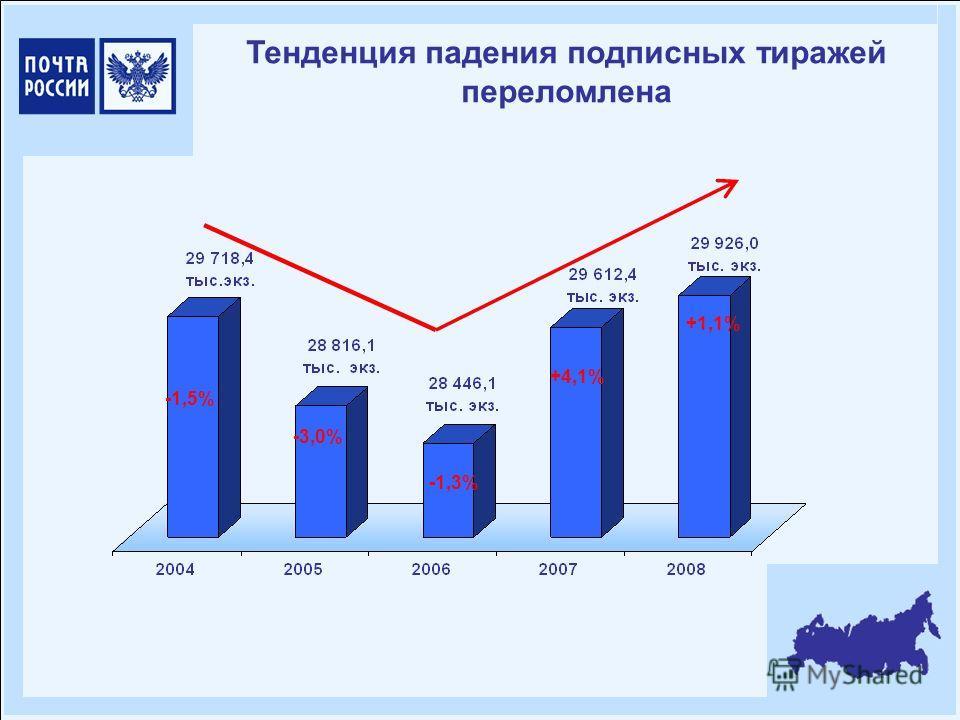 Тенденция падения подписных тиражей переломлена -1,5% -3,0% -1,3% +4,1% +1,1%