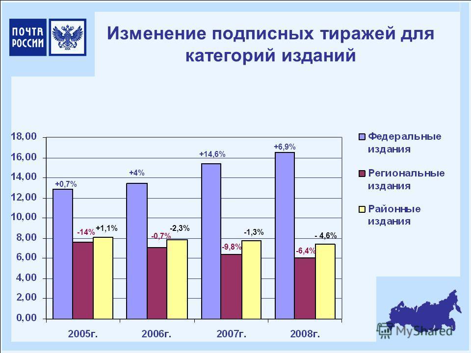 Изменение подписных тиражей для категорий изданий +0,7% +4% +14,6% +6,9% -14% -0,7% -9,8% -6,4% +1,1%-2,3% -1,3% - 4,6%
