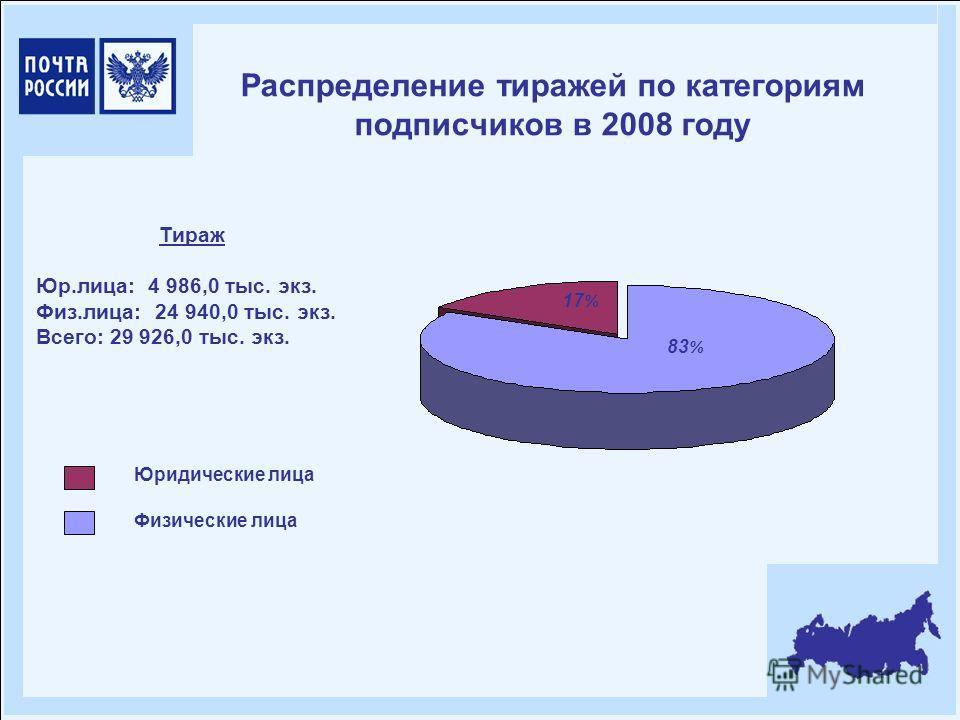 Распределение тиражей по категориям подписчиков в 2008 году Юридические лица Физические лица Тираж Юр.лица: 4 986,0 тыс. экз. Физ.лица: 24 940,0 тыс. экз. Всего: 29 926,0 тыс. экз. 83 % 17 %
