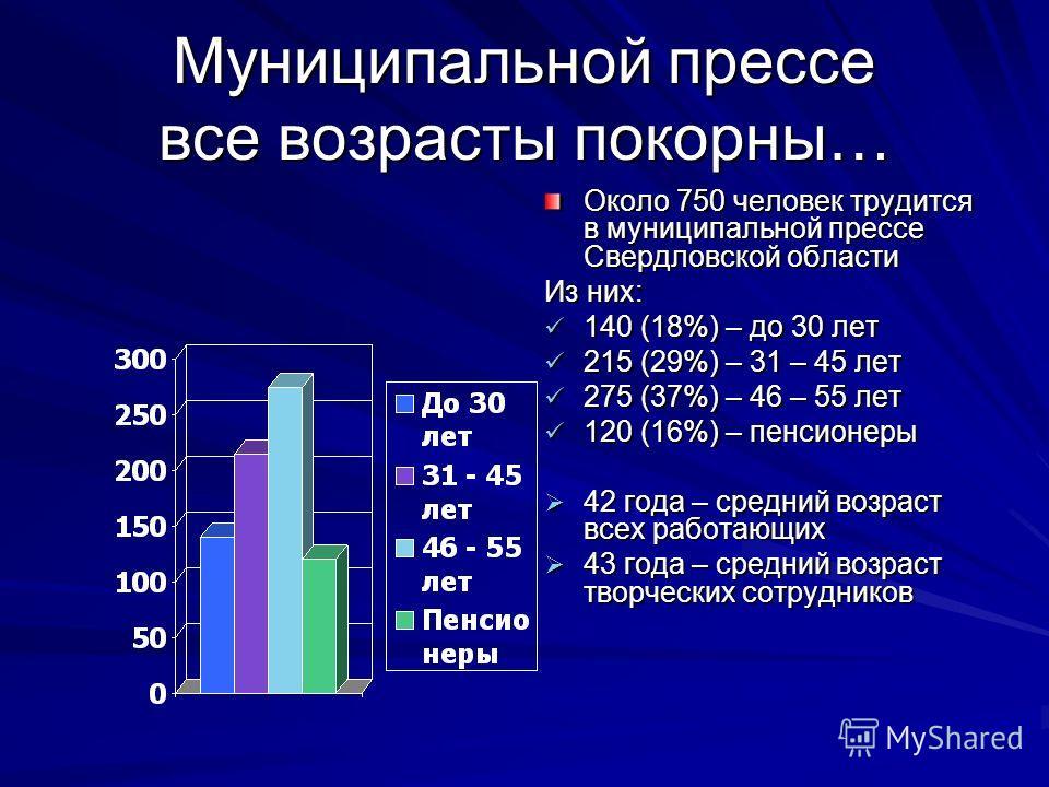 Муниципальной прессе все возрасты покорны… Около 750 человек трудится в муниципальной прессе Свердловской области Из них: 140 (18%) – до 30 лет 215 (29%) – 31 – 45 лет 275 (37%) – 46 – 55 лет 120 (16%) – пенсионеры 42 года – средний возраст всех рабо