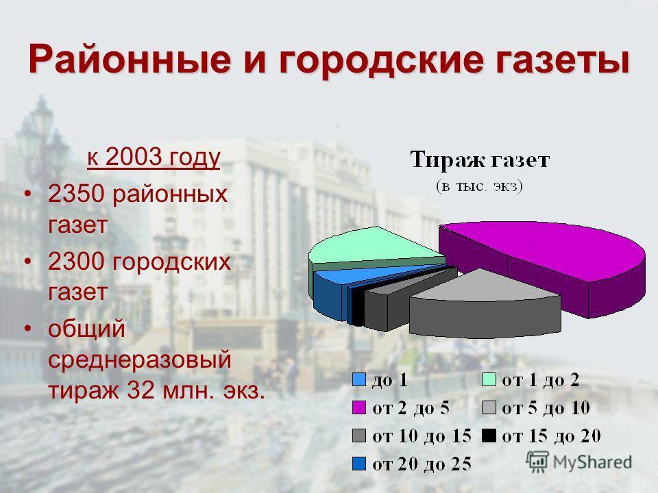 Районные и городские газеты к 2003 году 2350 районных газет 2300 городских газет общий среднеразовый тираж 32 млн. экз.