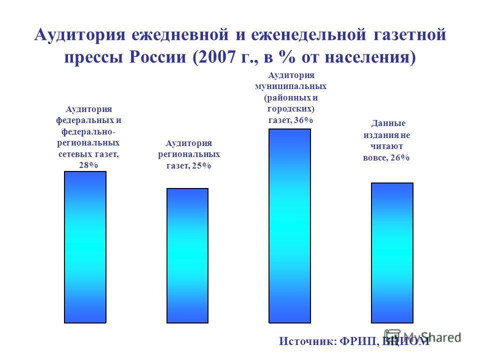 Аудитория ежедневной и еженедельной газетной прессы России (2007 г., в % от населения) Аудитория федеральных и федерально- региональных сетевых газет, 28% Аудитория региональных газет, 25% Аудитория муниципальных (районных и городских) газет, 36% Дан