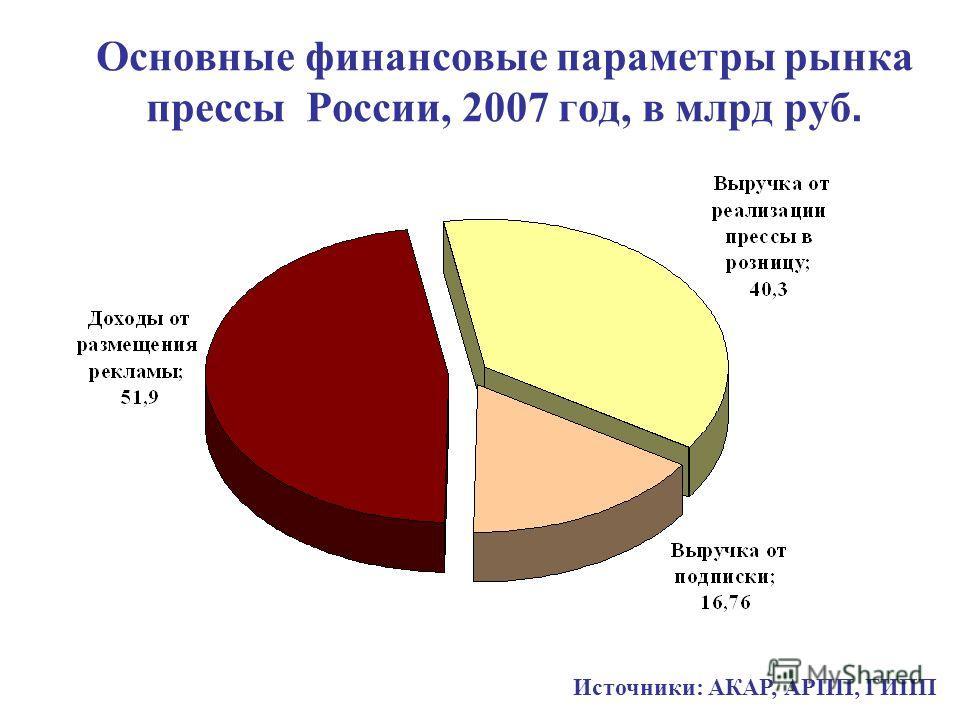 Основные финансовые параметры рынка прессы России, 2007 год, в млрд руб. Источники: АКАР, АРПП, ГИПП