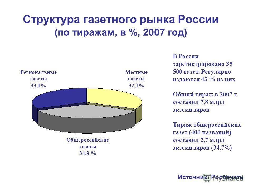 Структура газетного рынка России (по тиражам, в %, 2007 год) В России зарегистрировано 35 500 газет. Регулярно издаются 43 % из них Общий тираж в 2007 г. составил 7,8 млрд экземпляров Тираж общероссийских газет (400 названий) составил 2,7 млрд экземп