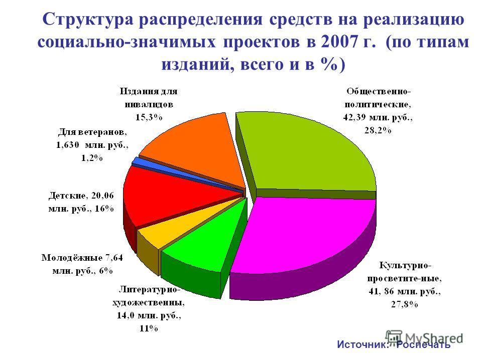 Структура распределения средств на реализацию социально-значимых проектов в 2007 г. (по типам изданий, всего и в %) Источник: Роспечать