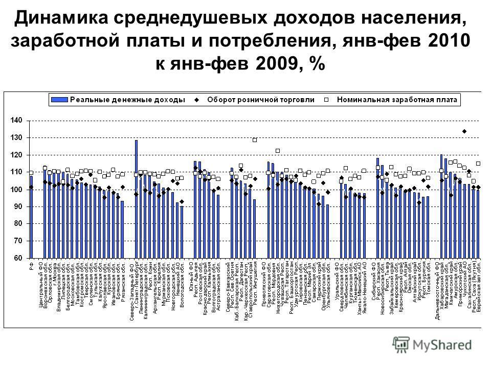 Динамика среднедушевых доходов населения, заработной платы и потребления, янв-фев 2010 к янв-фев 2009, %