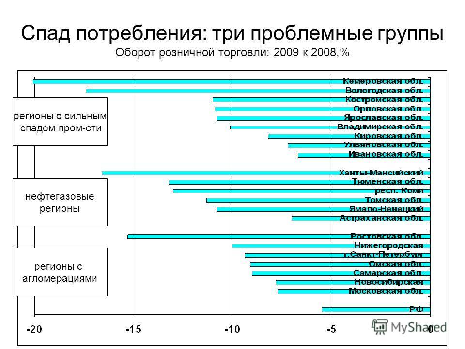 Спад потребления: три проблемные группы Оборот розничной торговли: 2009 к 2008,% регионы с сильным спадом пром-сти нефтегазовые регионы регионы с агломерациями