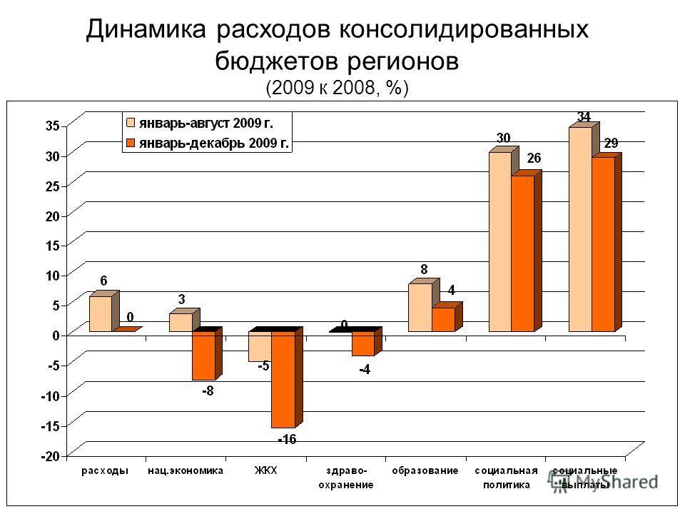 Динамика расходов консолидированных бюджетов регионов (2009 к 2008, %)