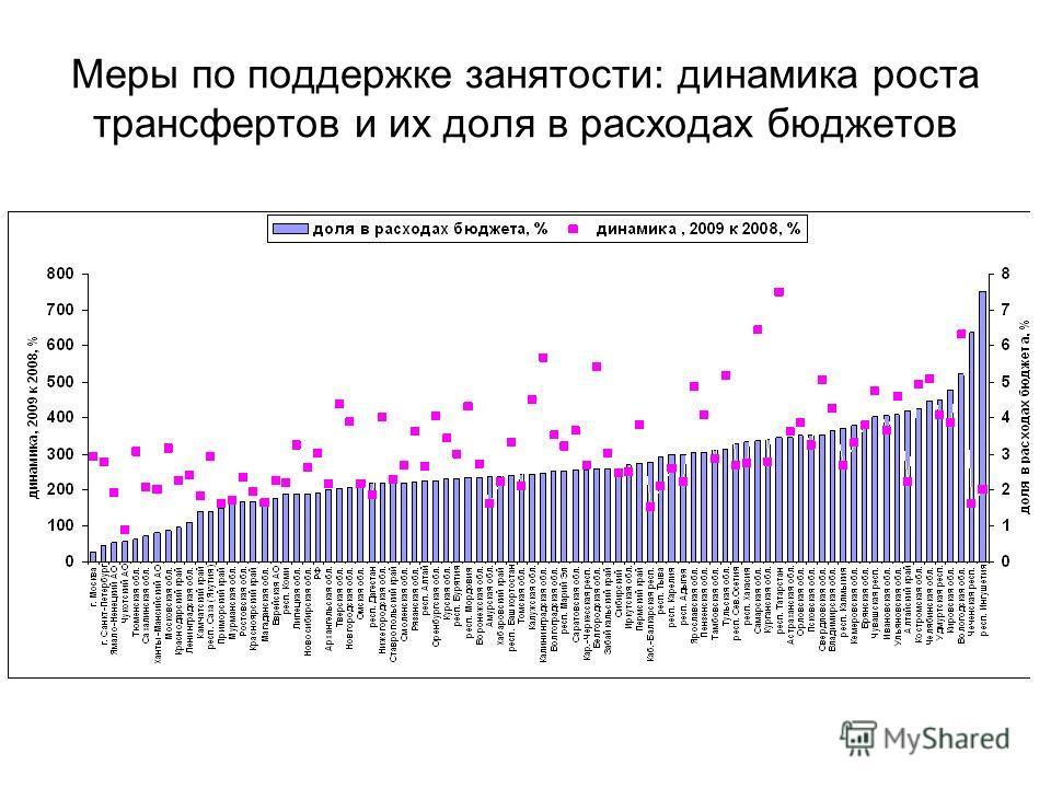 Меры по поддержке занятости: динамика роста трансфертов и их доля в расходах бюджетов