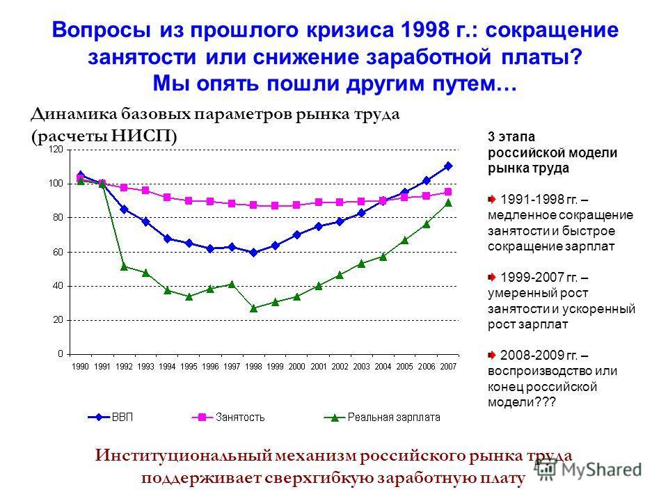Вопросы из прошлого кризиса 1998 г.: сокращение занятости или снижение заработной платы? Мы опять пошли другим путем… Институциональный механизм российского рынка труда поддерживает сверхгибкую заработную плату Динамика базовых параметров рынка труда