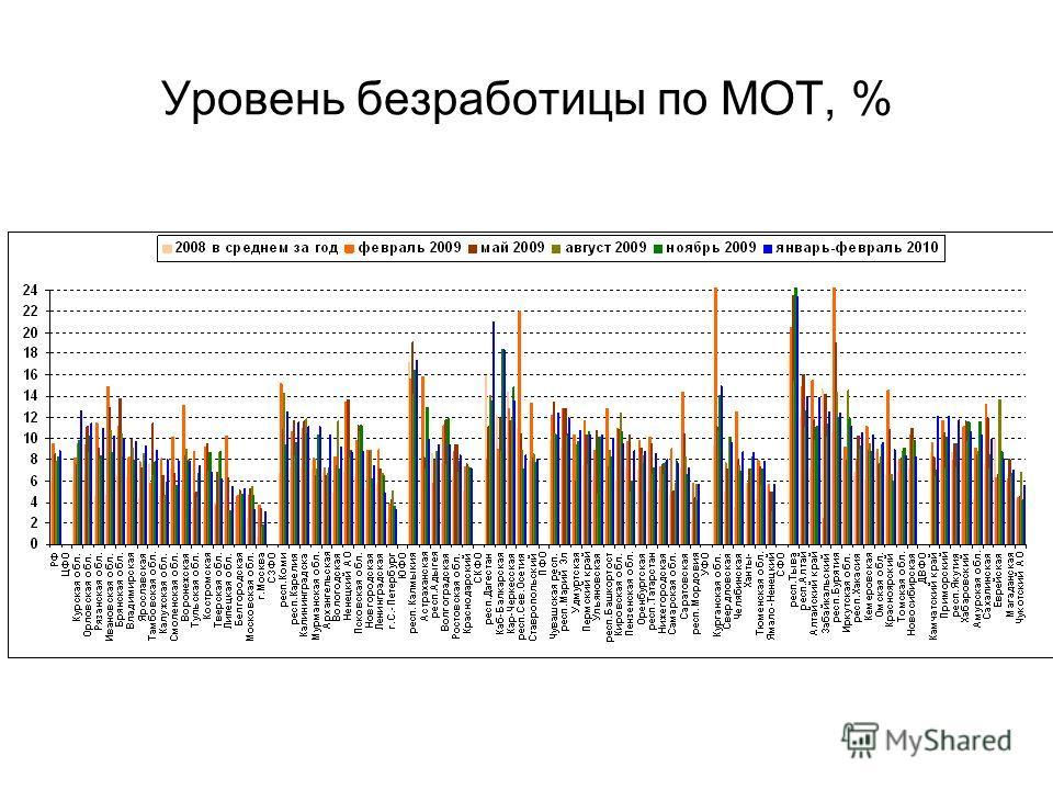Уровень безработицы по МОТ, %