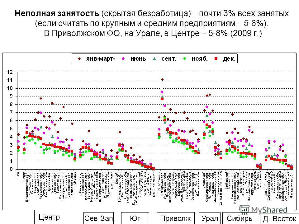 Неполная занятость (скрытая безработица) – почти 3% всех занятых (если считать по крупным и средним предприятиям – 5-6%). В Приволжском ФО, на Урале, в Центре – 5-8% (2009 г.) Центр Сев-ЗапЮгПриволж Урал Сибирь Д. Восток